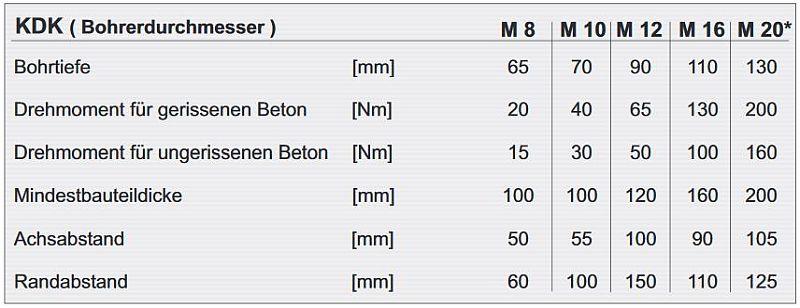 Bolzenanker M10x115mm Keilanker Schwerlastdübel Schwerlastanker Kalm Dübel 10St