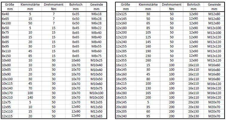 10x Kalm Ankerstangen ASK Edelstahl A4 M8x 110mm für Verbundankerpatrone VPK-SF